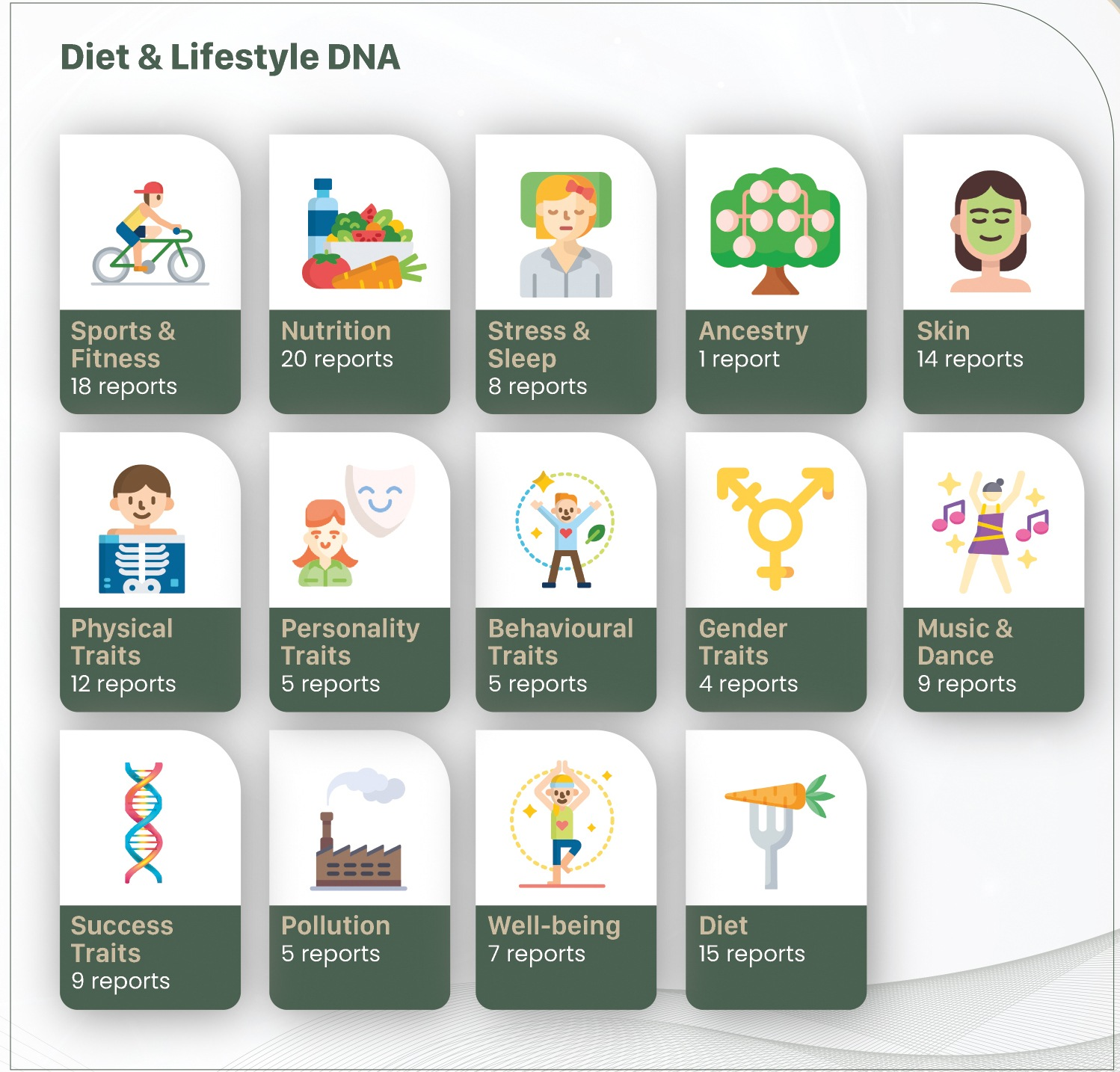 Diet Lifestyle DNA